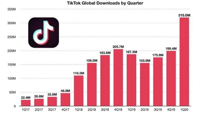 TikTok là ứng dụng kiếm tiền nhiều nhất thế giới